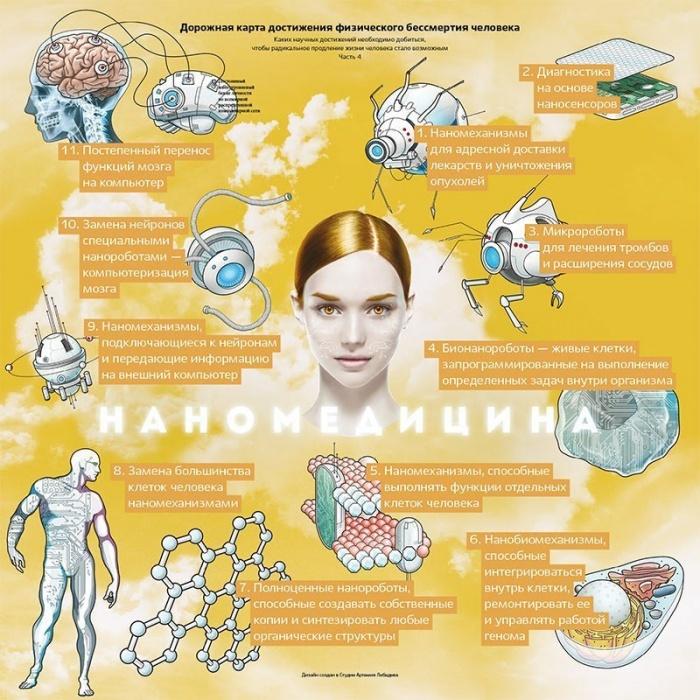 Картинки по запросу наномедицина